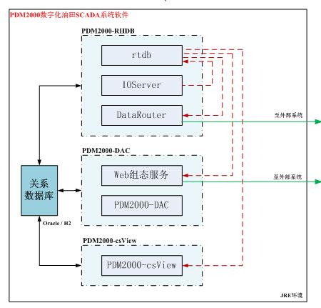 油田数字化测控系统PDM2000