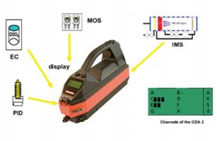 工业有毒有害气体及化学战剂便携式检测仪