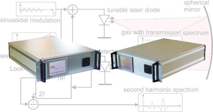 EDK TDL 6900X激光微量气体分析仪